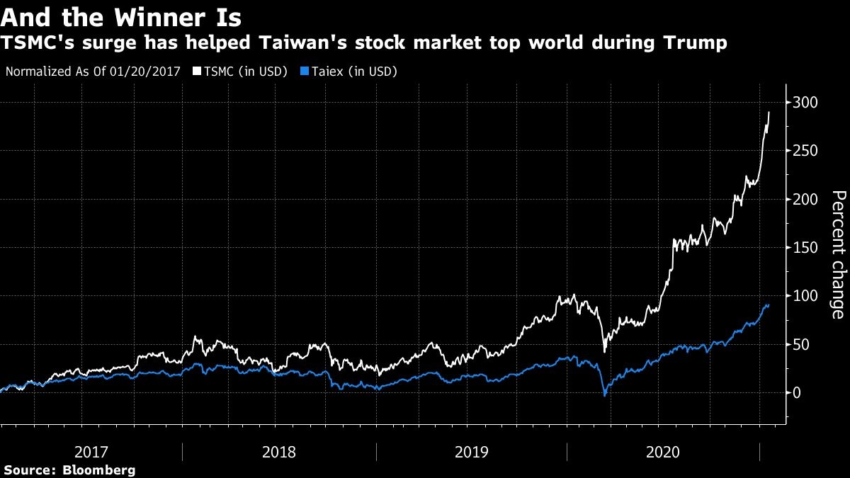 World's best stock market under Trump is Taiwan with 92% rally - THE EDGE SINGAPORE