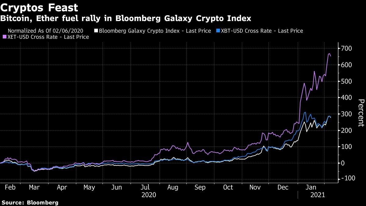 Elon Musk's support for Bitcoin contributes to record crypto market value