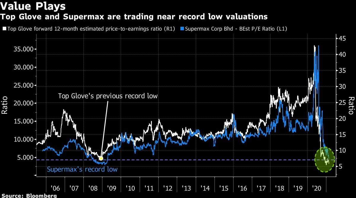 Glove stock valuations hit rock bottom after US$6 bil rout