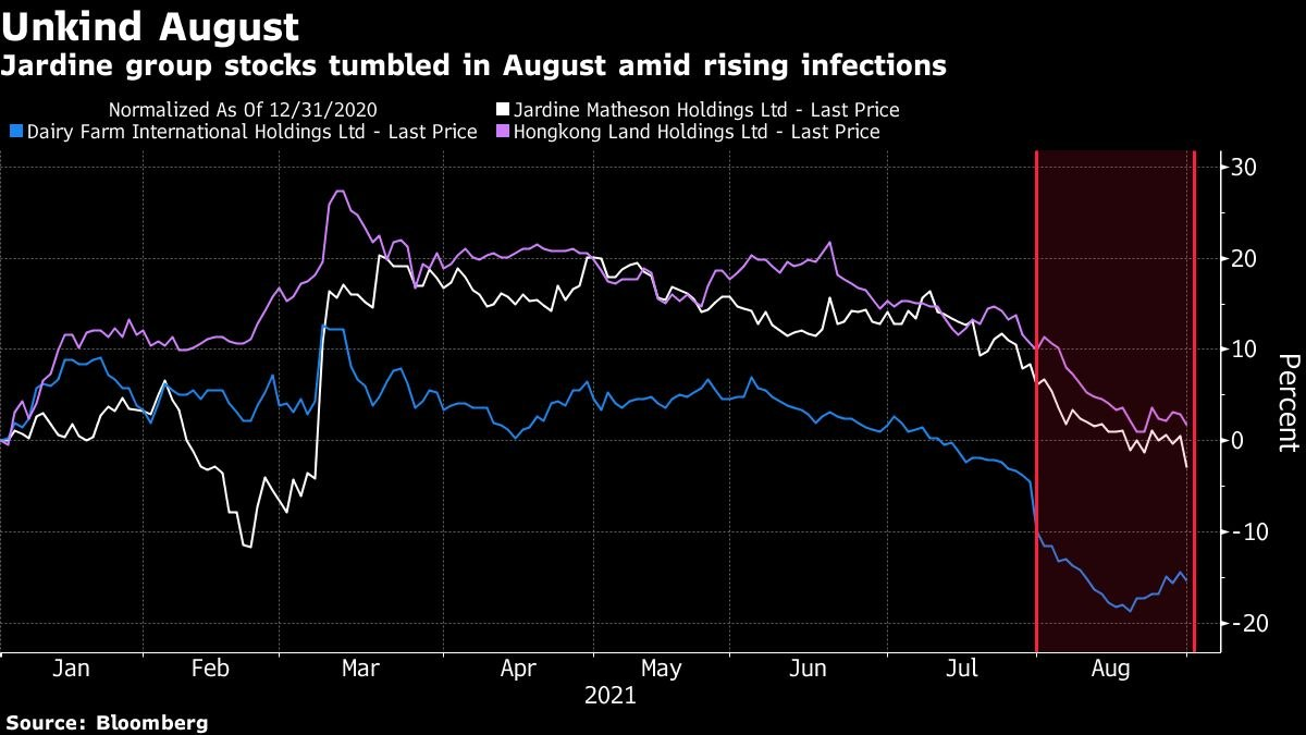 Jardine Matheson Holdings' SGX-listed stocks dropped US$5 bil in August amid global pandemic selloff