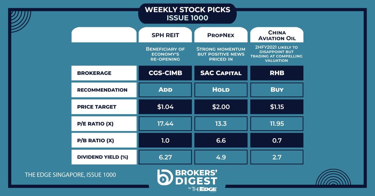 Broker's Digest: SPH REIT, PropNex, China Aviation Oil