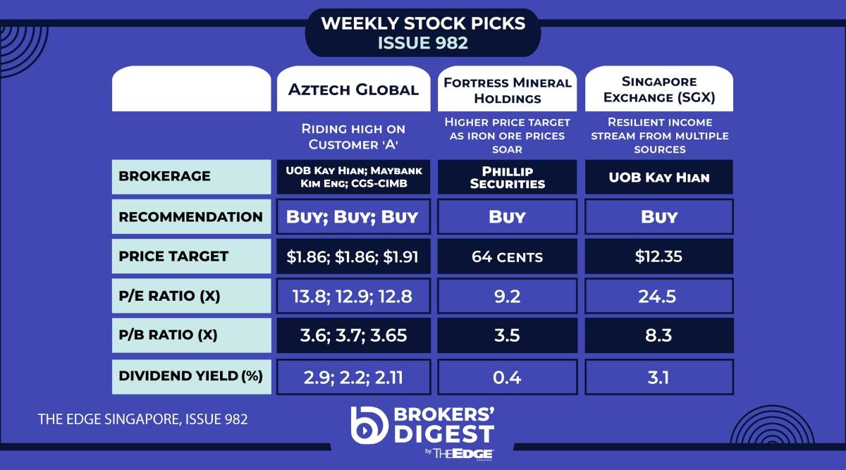 Broker's Digest: Fortress Minerals, SGX, Aztech Global - THE EDGE SINGAPORE