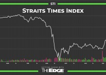 EDGEPROP SINGAPORE - STI flails as volume evaporates