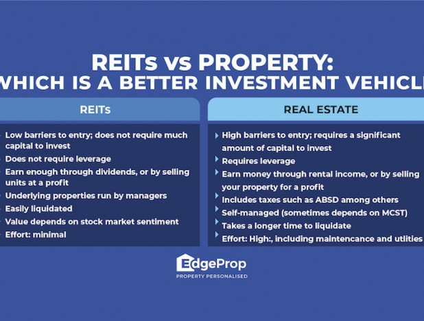 REITs vs Property: Which is a better way to invest?