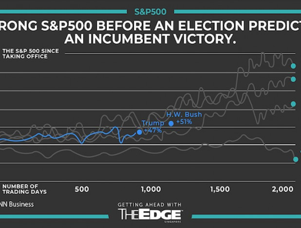 Fact: Democratic presidents are better for the stock market  - THE EDGE SINGAPORE