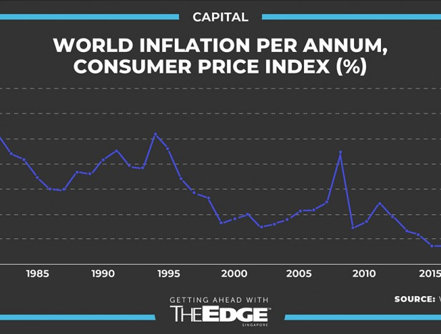 Inflation: Imminent threat or paper tiger? - THE EDGE SINGAPORE