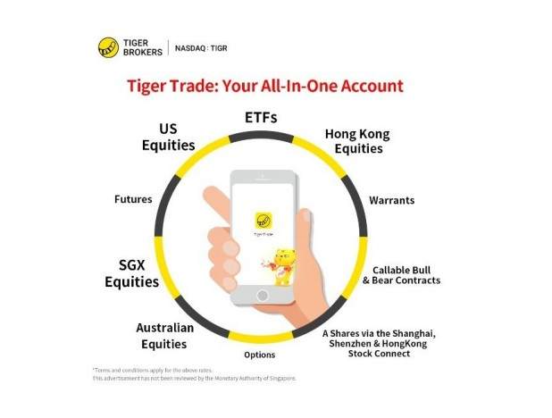Tiger Brokers sees 100% growth in account openings for 3 straight quarters in 2020 - THE EDGE SINGAPORE