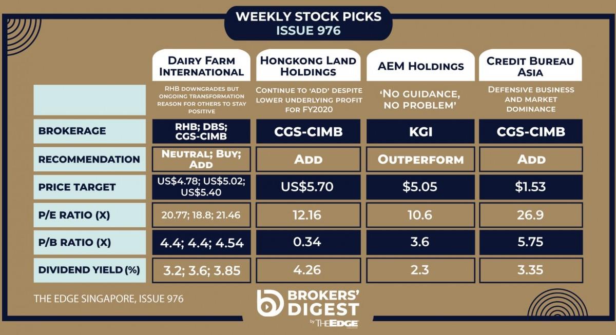 Broker's Digest: Dairy Farm, Hongkong Land, AEM Holdings and Credit Bureau Asia - THE EDGE SINGAPORE