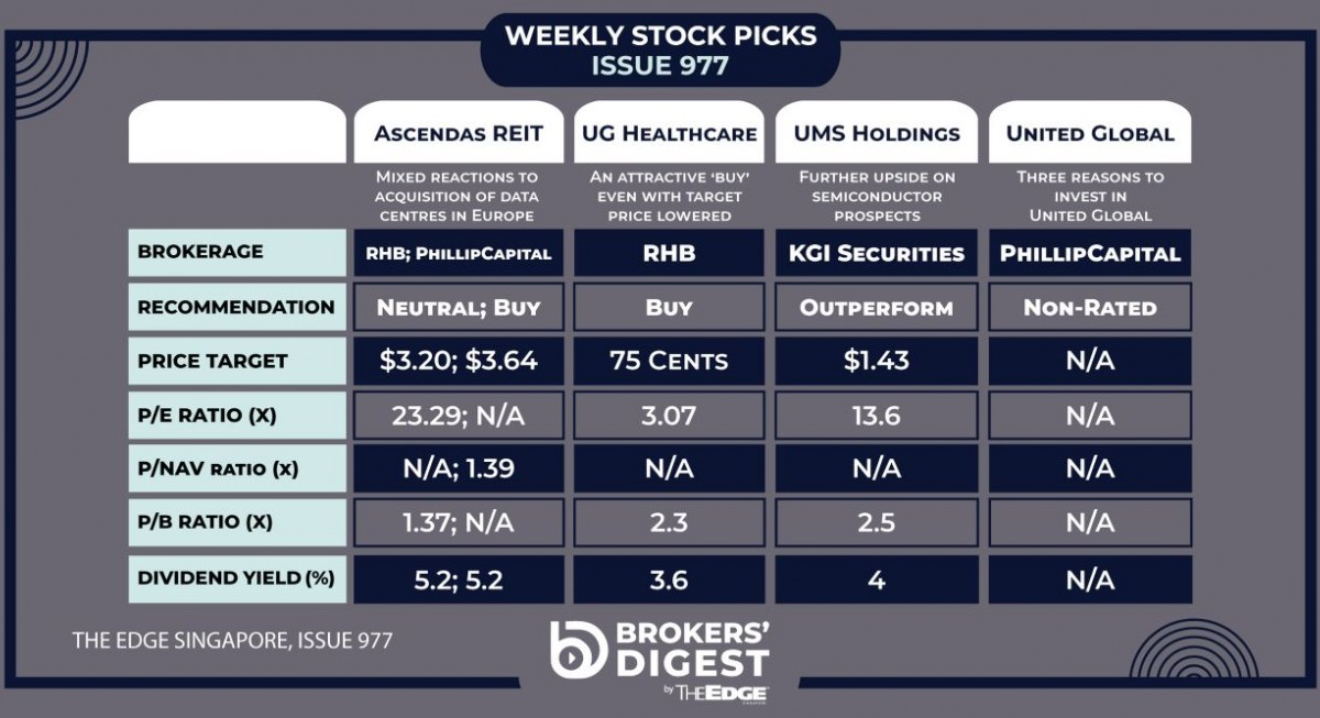 Broker's Digest: AREIT, UG Healthcare, UMS Holdings, United Global - THE EDGE SINGAPORE