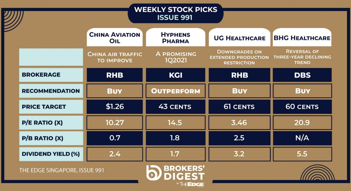 Broker's Digest: China Aviation Oil, Hyphens Pharma, UG Healthcare, BHG Retail - THE EDGE SINGAPORE