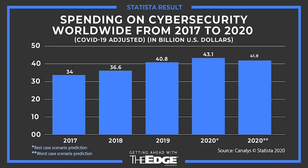 Cybersecurity firms flourish in the face of new threats amid Covid-19 - THE EDGE SINGAPORE