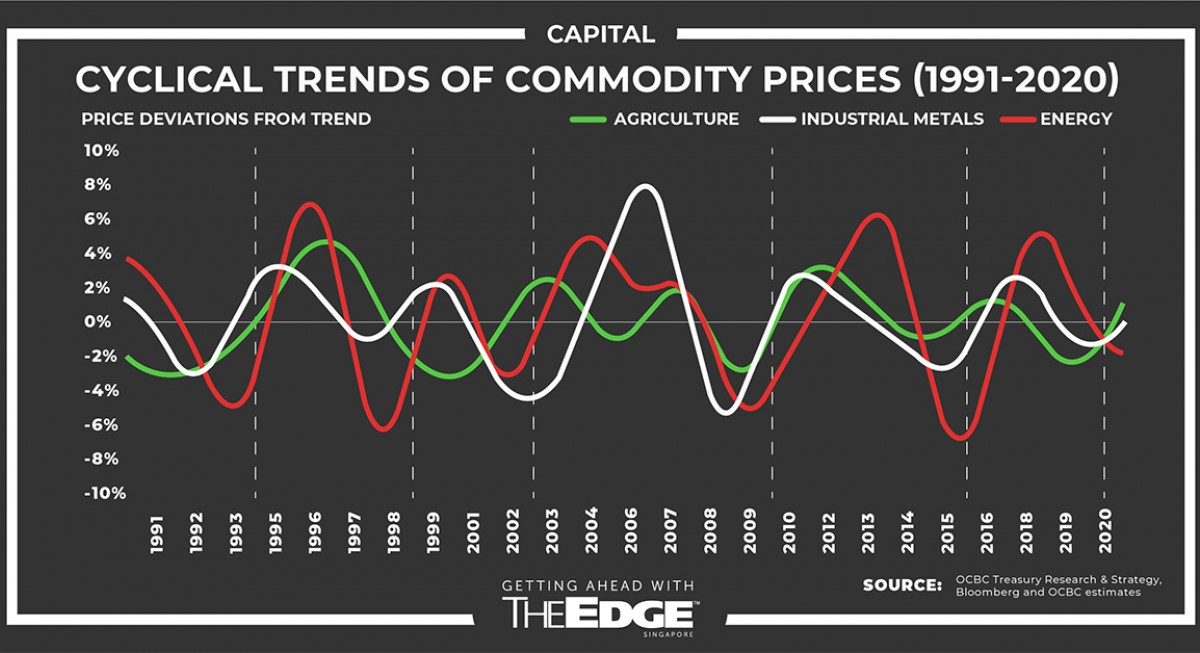 The Second Coming of commodities - THE EDGE SINGAPORE