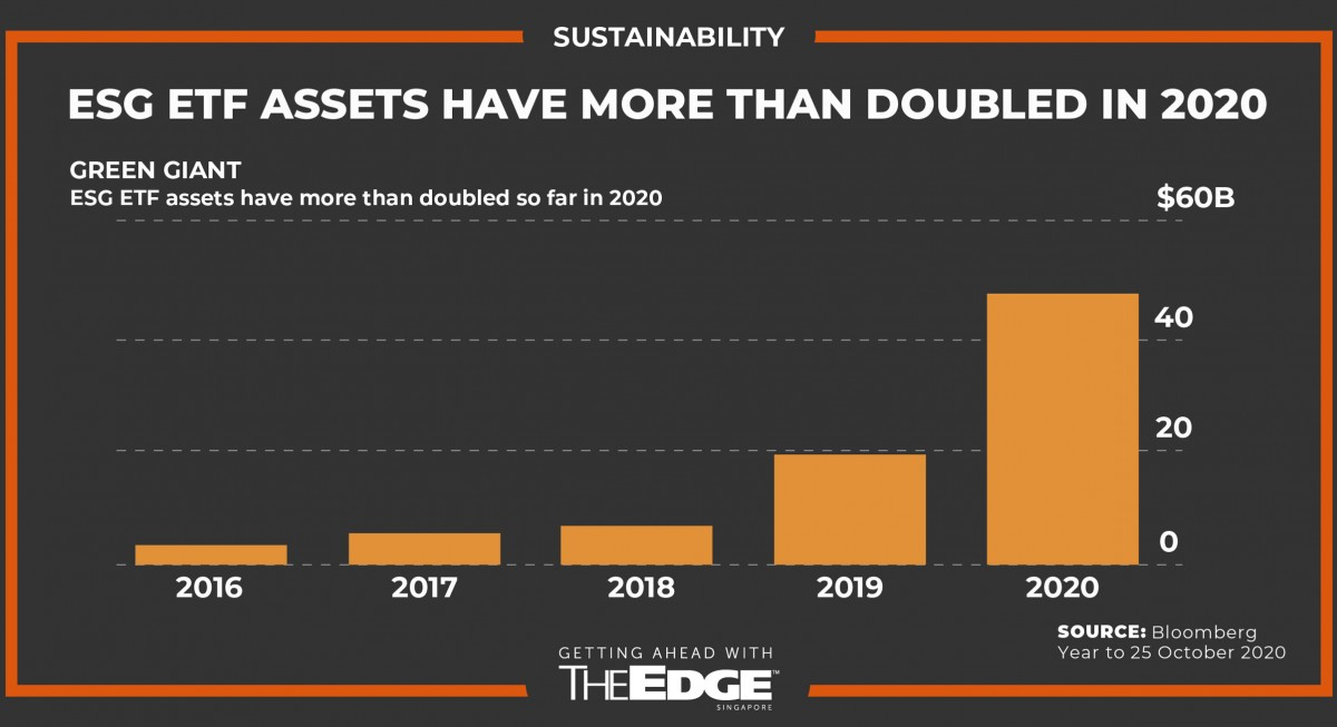 More than 8 in 10 of local asset managers see  ESG investing as future growth driver - THE EDGE SINGAPORE