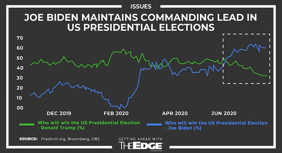 Can Joe Biden save the world? - THE EDGE SINGAPORE