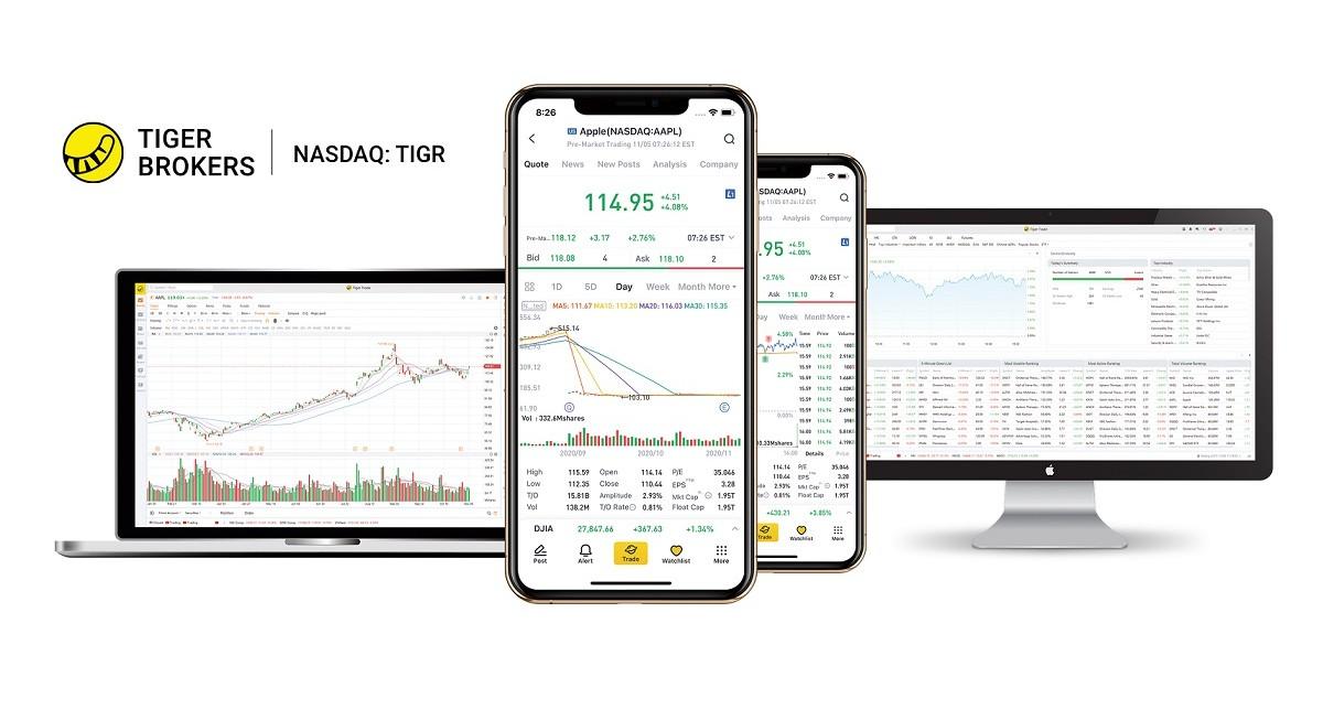 Hedge risks through futures on Tiger Brokers Singapore's mobile platform - THE EDGE SINGAPORE